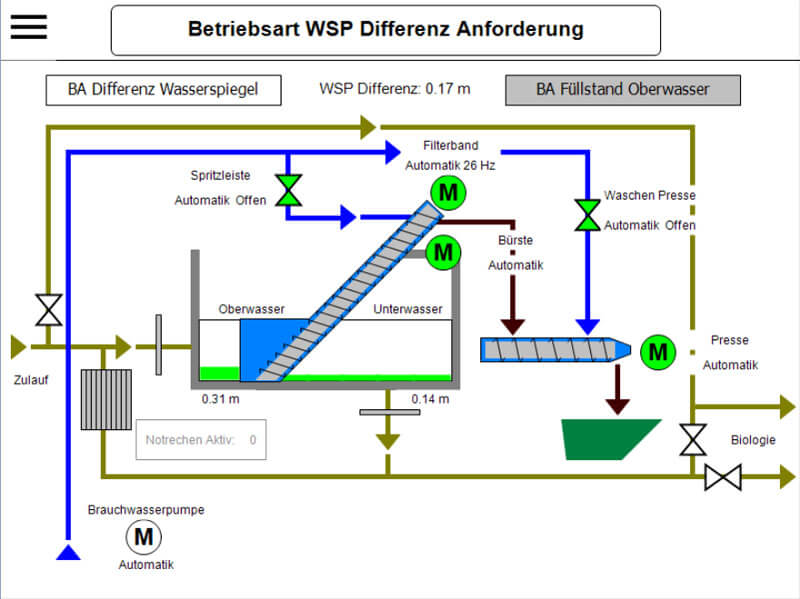 waste water handling visualization